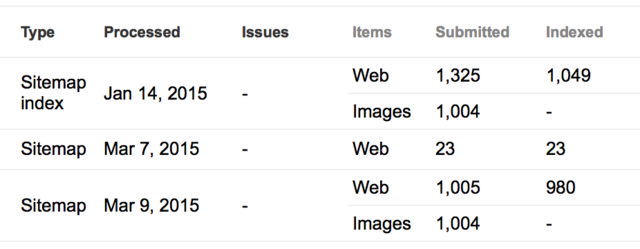 ecommerce university google images not indexing since july 15